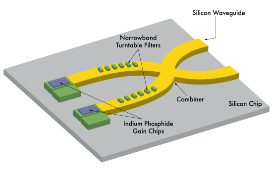 Edmund: Photonoic-electronic integrated circuits